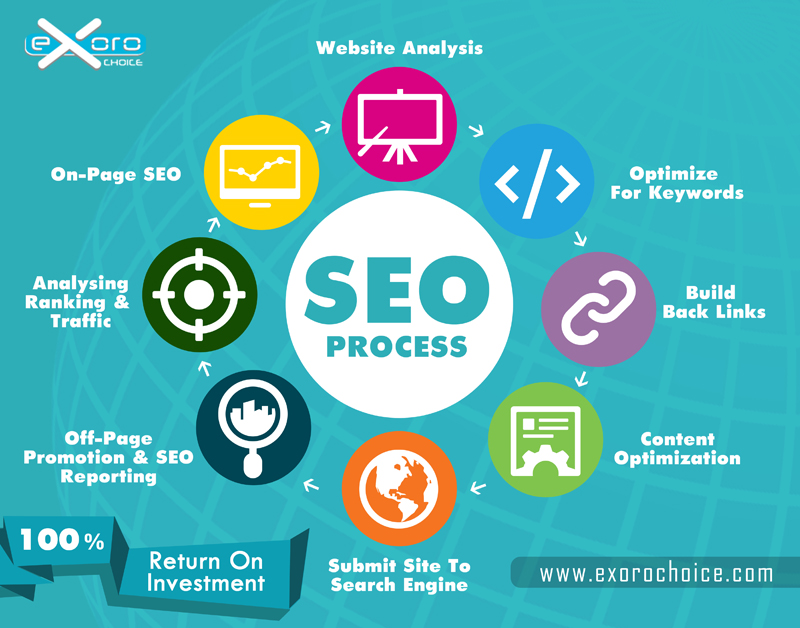 Exoro Choice SEO Process